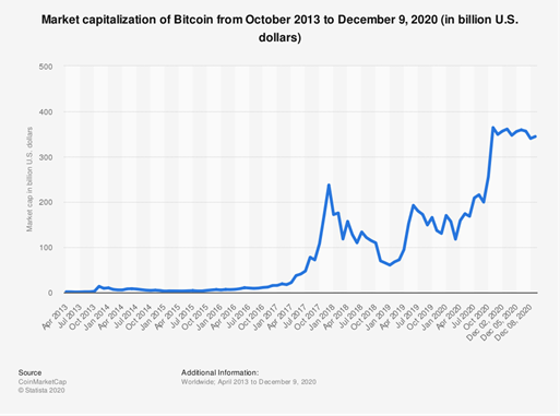Bitcoin Price from October 2013 to December 2020